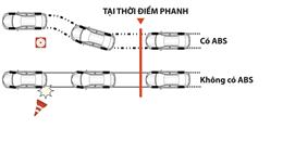 Hệ thống chống bó cứng phanh ABS