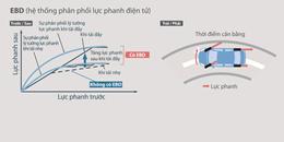 Hệ thống phân phối lực phanh điện tử EBD